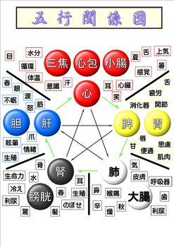 五行関係図.jpg